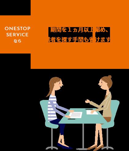 ONESTOPSERVICEなら期間を1ヵ月以上縮め、業者を探す手間も省けます!